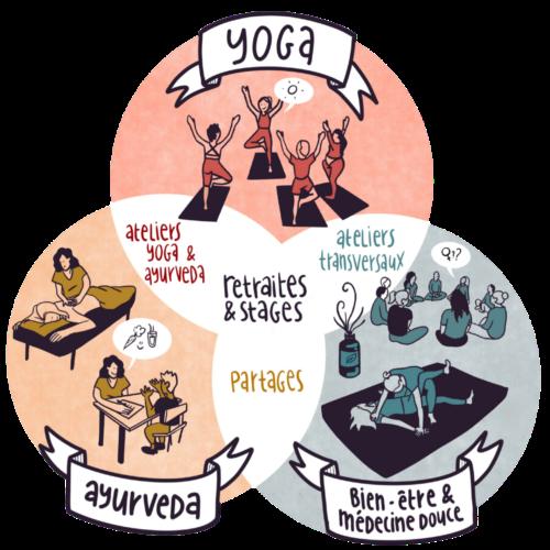 sésam yoga ayurvéda thérapeuthique soin ensemble ateliers discussion partage approche hollistique